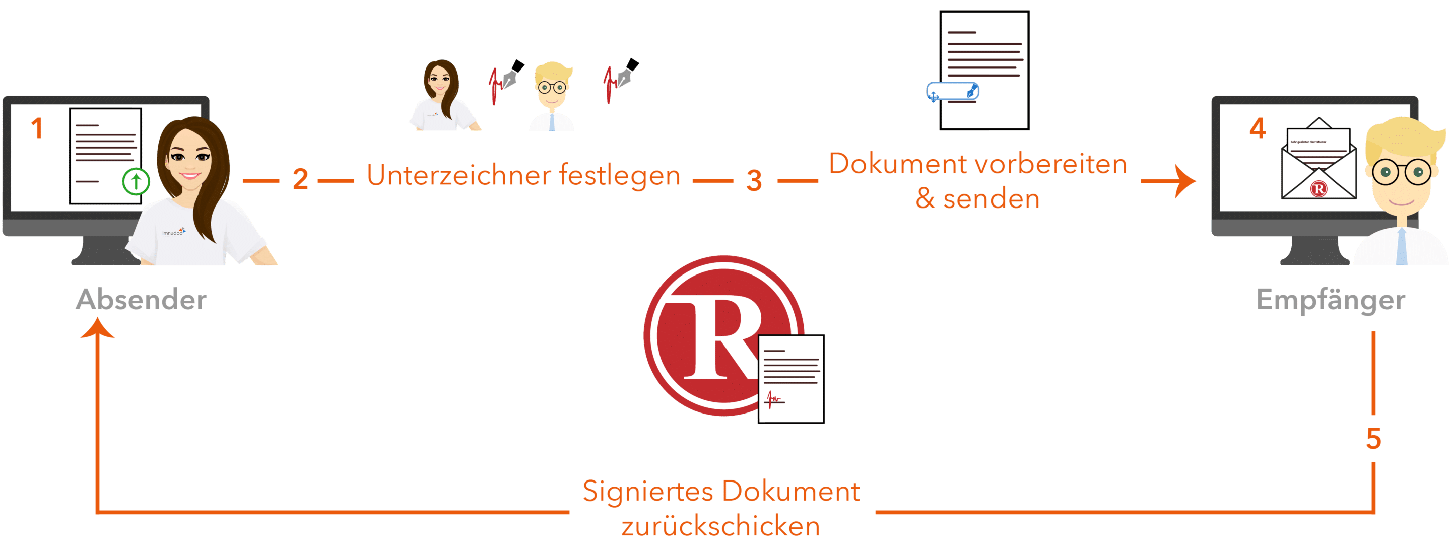 Workflow RSign